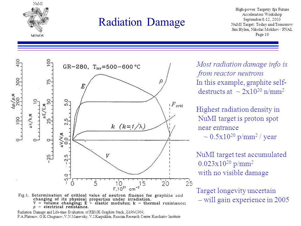NuMI High-power Targetry fpr Future Accelerators Workshop September 8-12, 2003 NuMI Target: Today and Tomorrow Jim Hylen, Nikolai Mokhov / FNAL Page 16 Radiation Damage Most radiation damage info is from reactor neutrons In this example, graphite self- destructs at ~ 2x10 20 n/mm 2 Highest radiation density in NuMI target is proton spot near entrance ~ 0.5x10 20 p/mm 2 / year NuMI target test accumulated 0.023x10 20 p/mm 2 with no visible damage Target longevity uncertain – will gain experience in 2005 Radiation Damage and Life-time Evaluation of RBMK Graphite Stack, XA9642904, P.A.Platonov, O.K.Chugunov, V.N.Manevsky, V.I.Karpukhin, Russian Research Center Kurchatov Institute