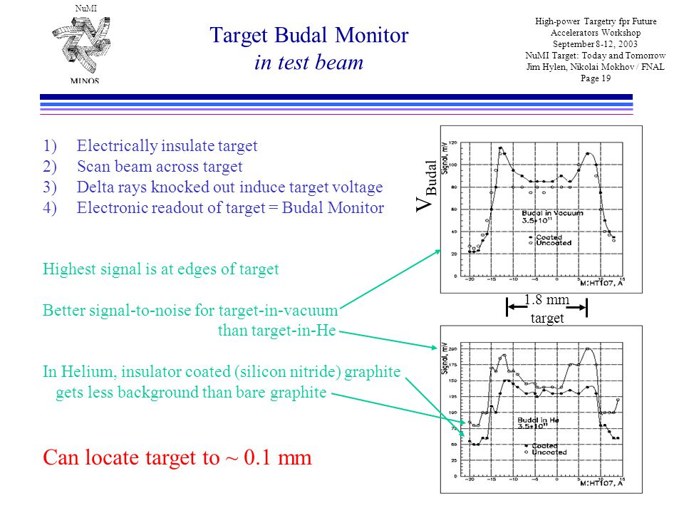 NuMI High-power Targetry fpr Future Accelerators Workshop September 8-12, 2003 NuMI Target: Today and Tomorrow Jim Hylen, Nikolai Mokhov / FNAL Page 19 Target Budal Monitor in test beam 1)Electrically insulate target 2)Scan beam across target 3)Delta rays knocked out induce target voltage 4)Electronic readout of target = Budal Monitor Highest signal is at edges of target Better signal-to-noise for target-in-vacuum than target-in-He In Helium, insulator coated (silicon nitride) graphite gets less background than bare graphite Can locate target to ~ 0.1 mm 1.8 mm target V Budal