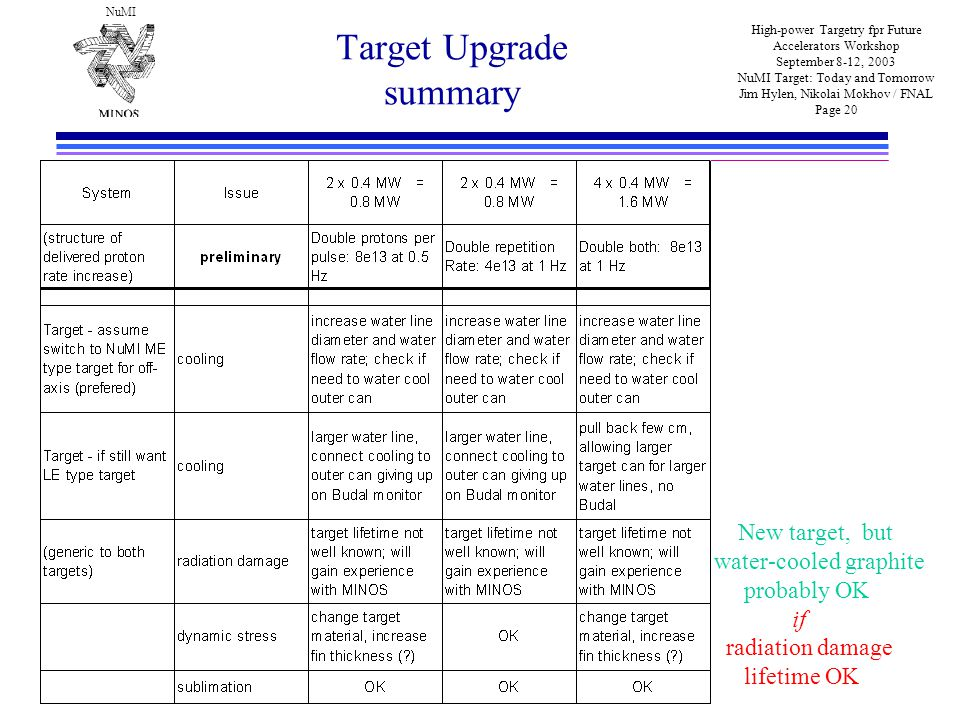 NuMI High-power Targetry fpr Future Accelerators Workshop September 8-12, 2003 NuMI Target: Today and Tomorrow Jim Hylen, Nikolai Mokhov / FNAL Page 20 Target Upgrade summary New target, but water-cooled graphite probably OK if radiation damage lifetime OK