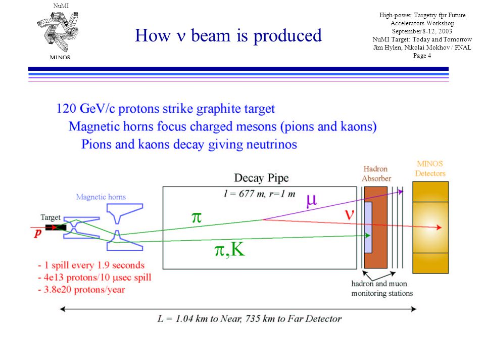 NuMI High-power Targetry fpr Future Accelerators Workshop September 8-12, 2003 NuMI Target: Today and Tomorrow Jim Hylen, Nikolai Mokhov / FNAL Page 4 How beam is produced