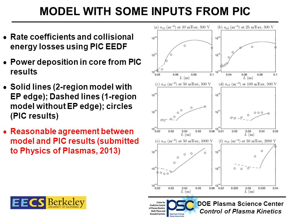 MODEL WITH SOME INPUTS FROM PIC DOE Plasma Science Center Control of Plasma Kinetics  Rate coefficients and collisional energy losses using PIC EEDF  Power deposition in core from PIC results  Solid lines (2-region model with EP edge); Dashed lines (1-region model without EP edge); circles (PIC results)  Reasonable agreement between model and PIC results (submitted to Physics of Plasmas, 2013)