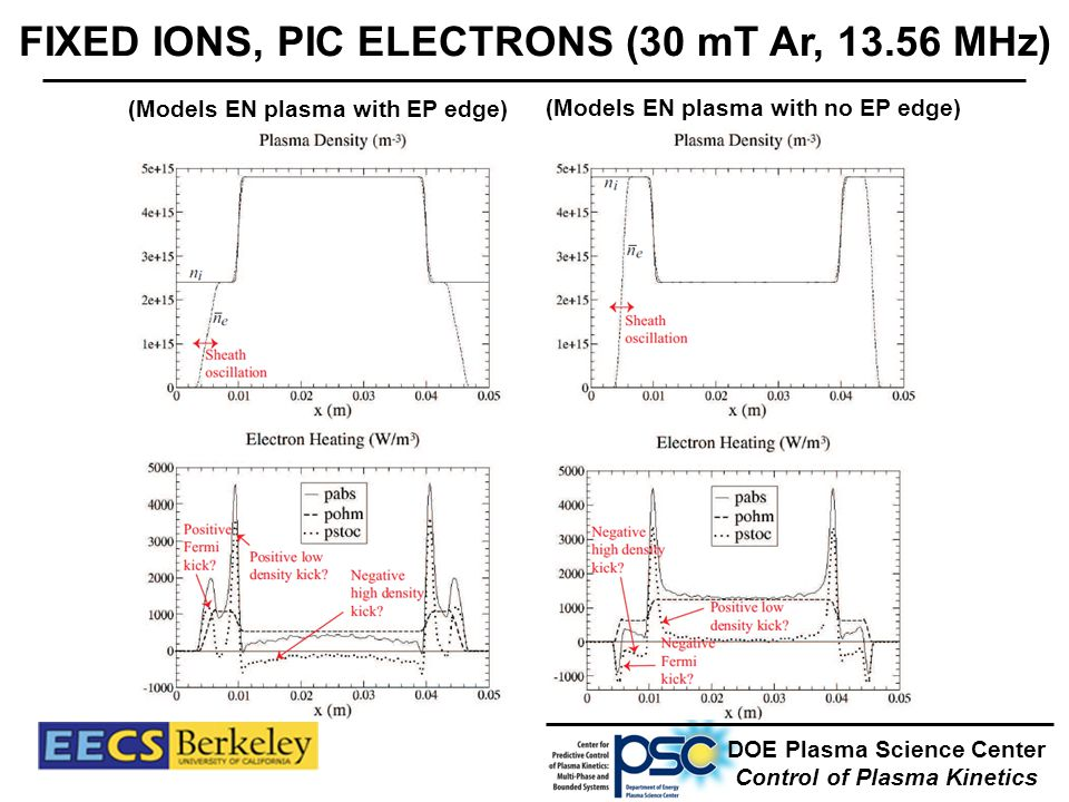 FIXED IONS, PIC ELECTRONS (30 mT Ar, 13.56 MHz) DOE Plasma Science Center Control of Plasma Kinetics (Models EN plasma with EP edge) (Models EN plasma with no EP edge)