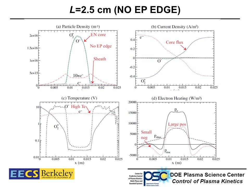 L=2.5 cm (NO EP EDGE) DOE Plasma Science Center Control of Plasma Kinetics