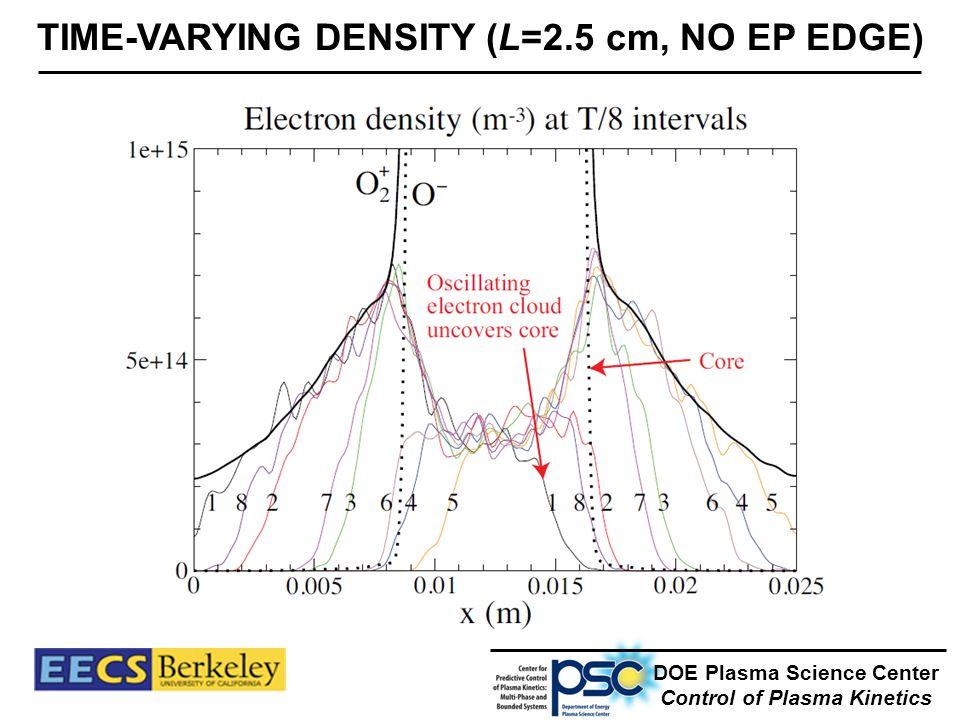 TIME-VARYING DENSITY (L=2.5 cm, NO EP EDGE) DOE Plasma Science Center Control of Plasma Kinetics