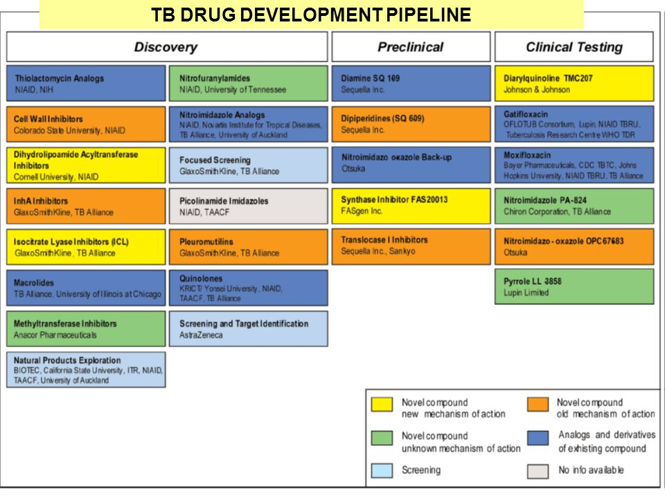 37 TB DRUG DEVELOPMENT PIPELINE