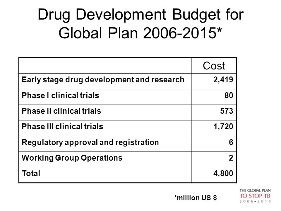 50 Drug Development Budget for Global Plan 2006-2015* *million US $ Cost Early stage drug development and research2,419 Phase I clinical trials80 Phas