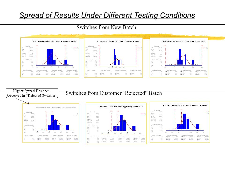 Switches from New Batch Switches from Customer 'Rejected Batch Spread of Results Under Different Testing Conditions Higher Spread Has been Observed in Rejected Switches