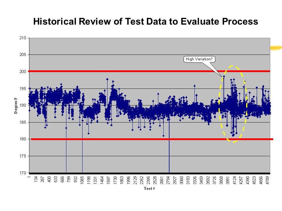 Historical Review of Test Data to Evaluate Process