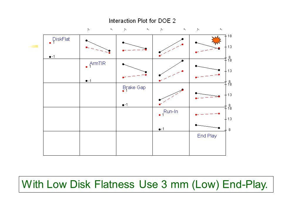 With Low Disk Flatness Use 3 mm (Low) End-Play.