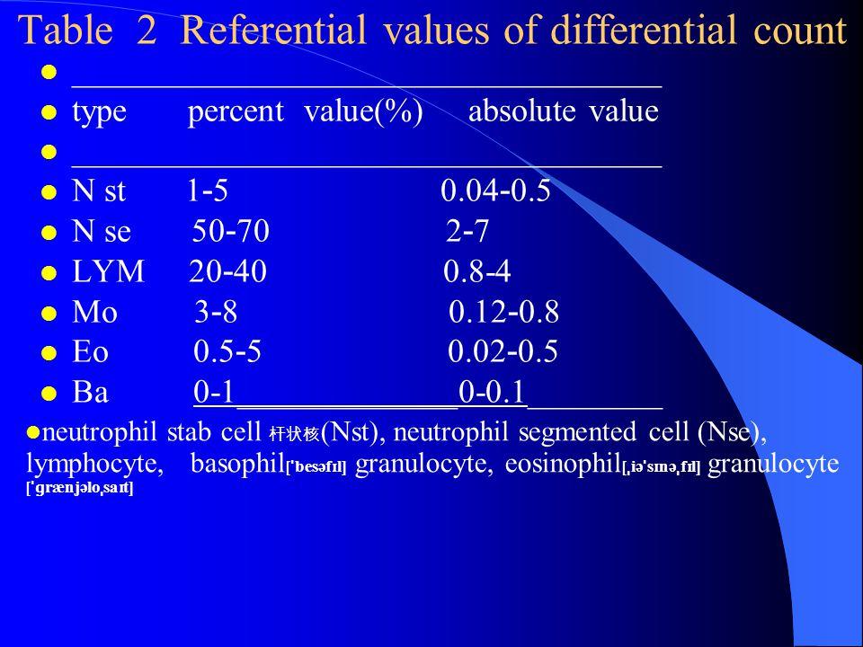Table 2 Referential values of differential count l ___________________________________ l type percent value(%) absolute value ___________________________________ N st 1 - 5 0.04 - 0.5 N se 50 - 70 2 - 7 LYM 20 - 40 0.8-4 Mo 3 - 8 0.12 - 0.8 Eo 0.5 - 5 0.02 - 0.5 l Ba 0-1_____________0-0.1________ l neutrophil stab cell 杆状核 (Nst), neutrophil segmented cell (Nse), lymphocyte, basophil [ ˈ besəf ɪ l] granulocyte, eosinophil [ ˌ iə ˈ s ɪ nə ˌ f ɪ l] granulocyte [ ˈɡ rænjəlo ˌ sa ɪ t]
