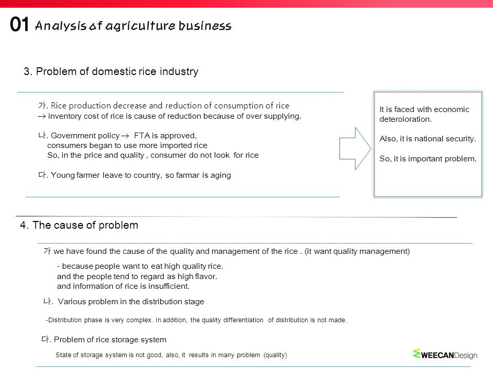 3. Problem of domestic rice industry 가.