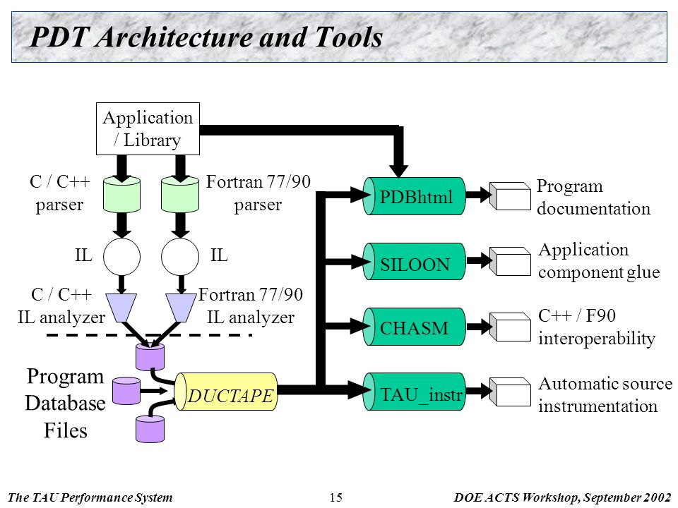 The TAU Performance SystemDOE ACTS Workshop, September 200215 PDT Architecture and Tools Application / Library C / C++ parser Fortran 77/90 parser C /