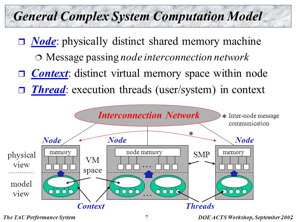 The TAU Performance SystemDOE ACTS Workshop, September 20027 General Complex System Computation Model  Node: physically distinct shared memory machin