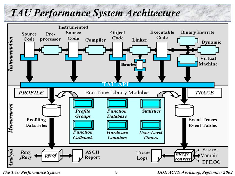 The TAU Performance SystemDOE ACTS Workshop, September 20029 TAU Performance System Architecture EPILOG Paraver