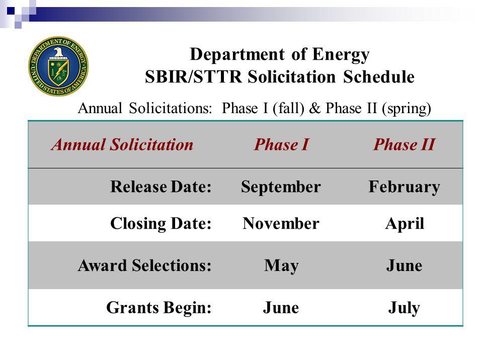 DOE's 3-Year Annual Average Award Statistics Phase I: ~1,550 ~310 @ ~$100K Phase II: ~240 ~120 @ ~$750K Proposals Rec'dvs.