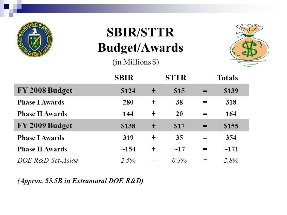 FY 2009 SBIR/STTR Most Popular Topics Topic 23.Solar Energy (130) Topic 46.