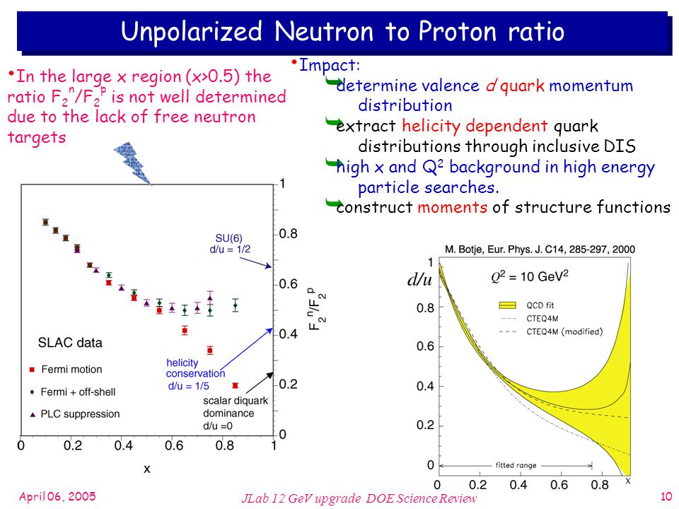 April 06, 2005 JLab 12 GeV upgrade DOE Science Review 10 Unpolarized Neutron to Proton ratio In the large x region (x>0.5) the ratio F 2 n /F 2 p is not well determined due to the lack of free neutron targets Impact:  determine valence d quark momentum distribution  extract helicity dependent quark distributions through inclusive DIS  high x and Q 2 background in high energy particle searches.