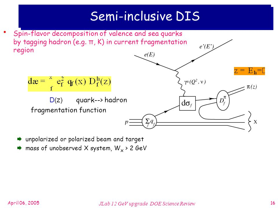 April 06, 2005 JLab 12 GeV upgrade DOE Science Review 16 Semi-inclusive DIS Spin-flavor decomposition of valence and sea quarks by tagging hadron (e.g.