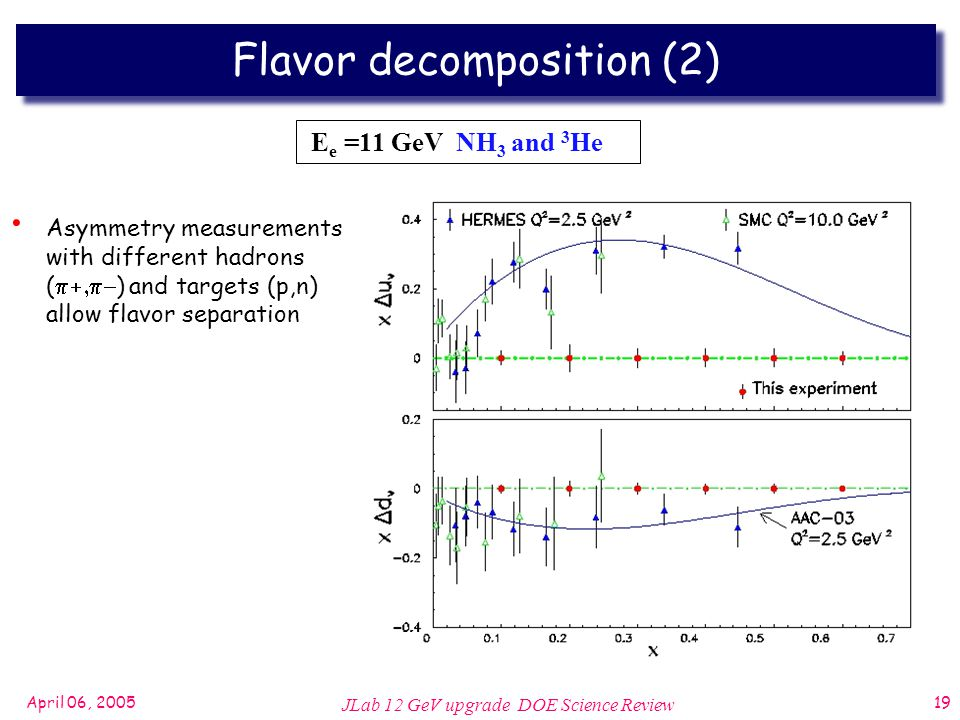 April 06, 2005 JLab 12 GeV upgrade DOE Science Review 19 Flavor decomposition (2) Asymmetry measurements with different hadrons (  ) and targets (p,n) allow flavor separation E e =11 GeV NH 3 and 3 He