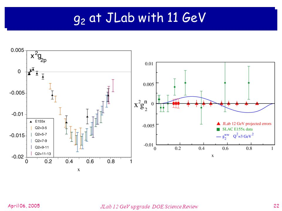 April 06, 2005 JLab 12 GeV upgrade DOE Science Review 22 g 2 at JLab with 11 GeV