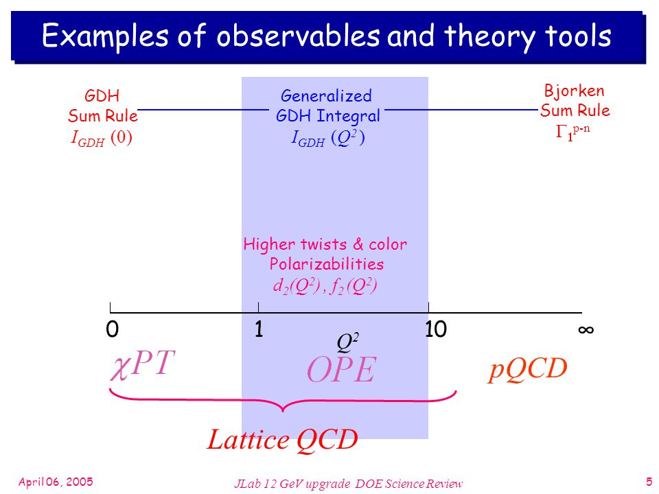 April 06, 2005 JLab 12 GeV upgrade DOE Science Review 5 Examples of observables and theory tools 0110∞ Q2Q2 GDH Sum Rule I GDH (0) Generalized GDH Integral I GDH (Q 2 ) Bjorken Sum Rule   p-n Higher twists & color Polarizabilities d 2 (Q 2 ), f 2 (Q 2 ) Lattice QCD pQCD