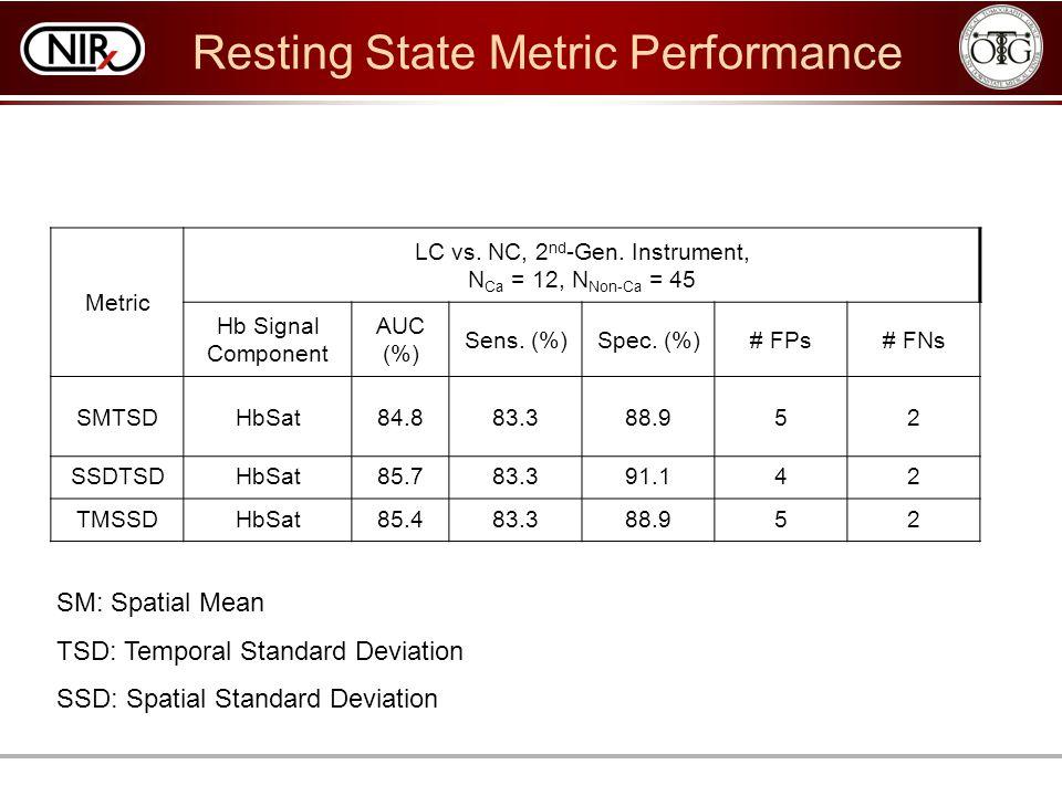 Metric LC vs. NC, 2 nd -Gen. Instrument, N Ca = 12, N Non-Ca = 45 Hb Signal Component AUC (%) Sens. (%)Spec. (%)# FPs# FNs SMTSDHbSat84.883.388.952 SS