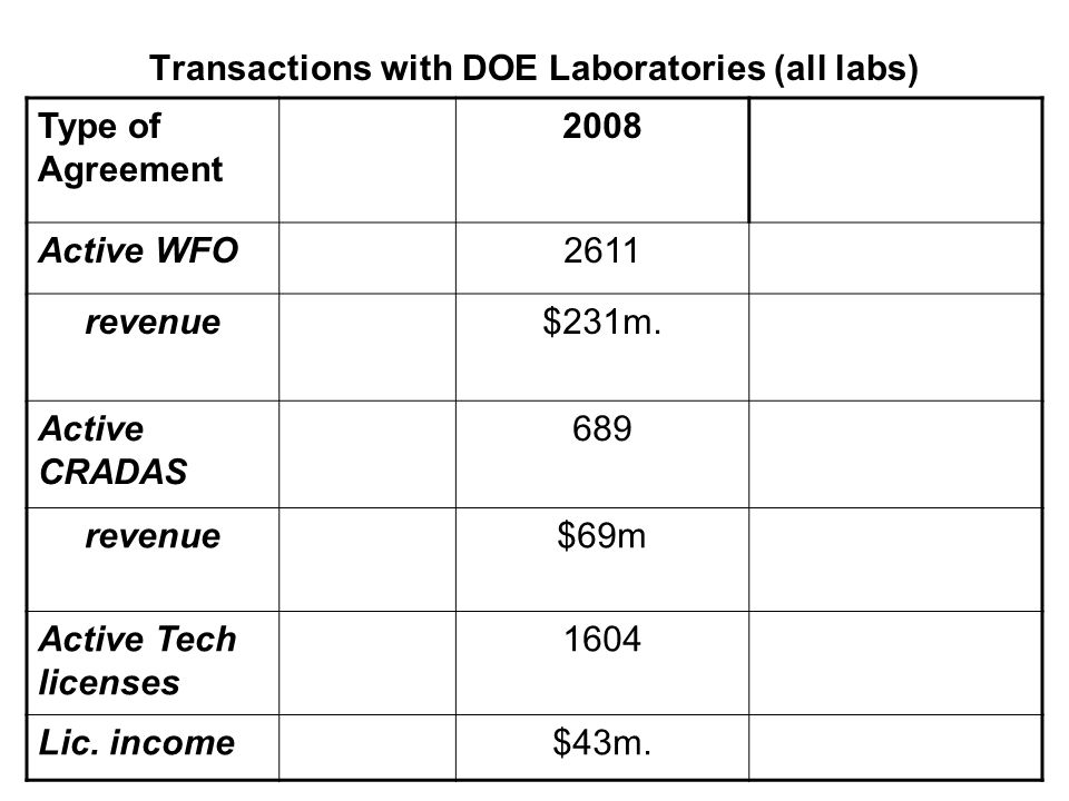 Transactions with DOE Laboratories (all labs) Type of Agreement 2008 Active WFO2611 revenue$231m.