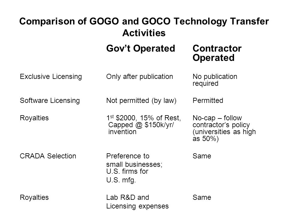 Comparison of GOGO and GOCO Technology Transfer Activities Gov't OperatedContractor Operated Exclusive LicensingOnly after publicationNo publication required Software Licensing Not permitted (by law)Permitted Royalties 1 st $2000, 15% of Rest,No-cap – follow Capped @ $150k/yr/ contractor's policy invention (universities as high as 50%) CRADA SelectionPreference toSame small businesses; U.S.