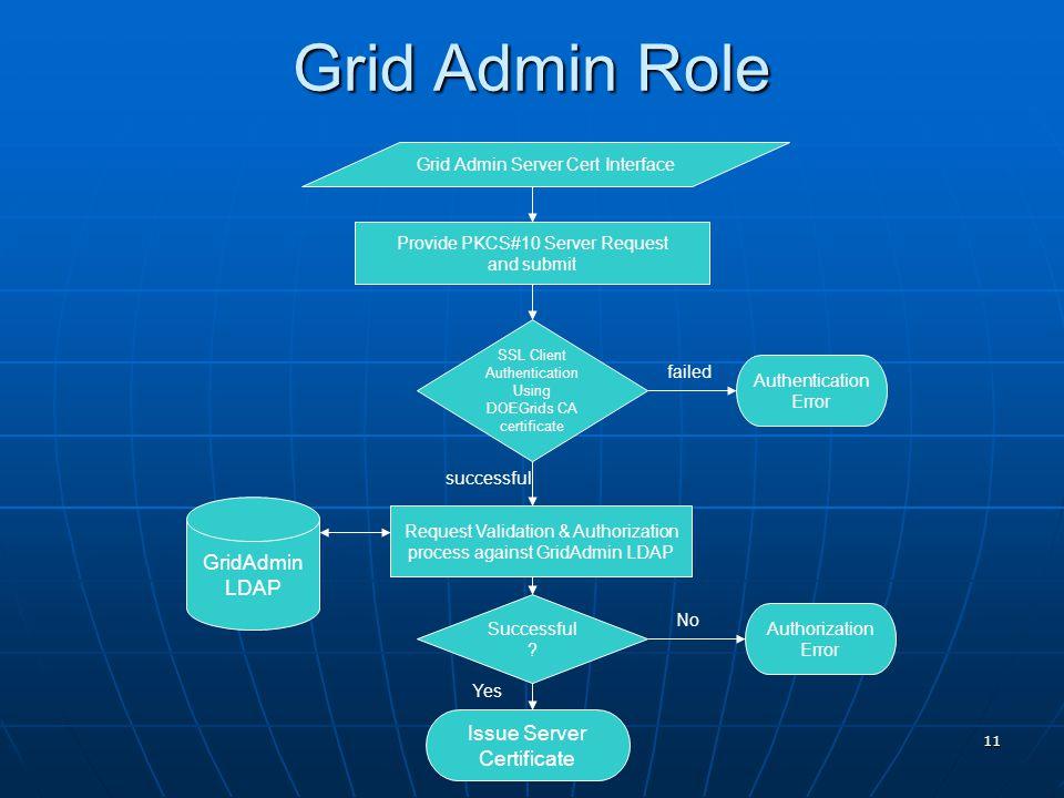 11 Grid Admin Server Cert Interface Provide PKCS#10 Server Request and submit SSL Client Authentication Using DOEGrids CA certificate successful failed Authentication Error GridAdmin LDAP Request Validation & Authorization process against GridAdmin LDAP Successful .