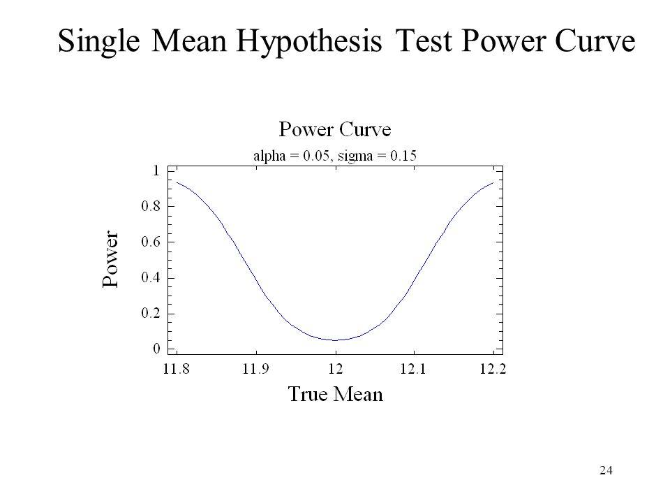 24 Single Mean Hypothesis Test Power Curve
