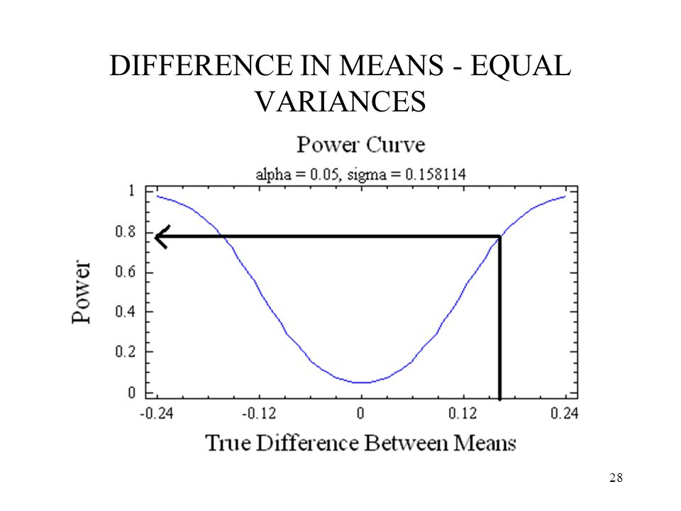 28 DIFFERENCE IN MEANS - EQUAL VARIANCES