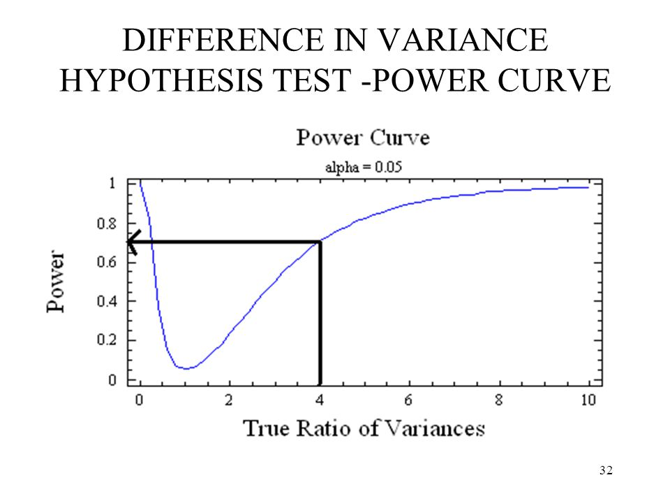 32 DIFFERENCE IN VARIANCE HYPOTHESIS TEST -POWER CURVE