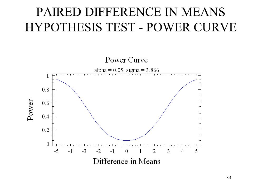 34 PAIRED DIFFERENCE IN MEANS HYPOTHESIS TEST - POWER CURVE