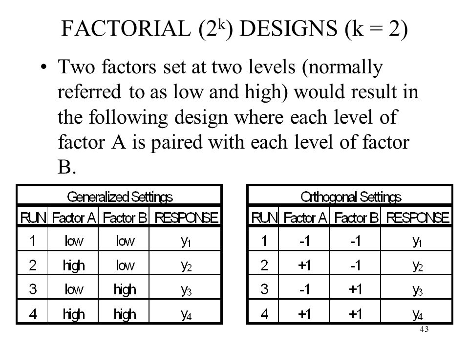 43 FACTORIAL (2 k ) DESIGNS (k = 2) Two factors set at two levels (normally referred to as low and high) would result in the following design where ea