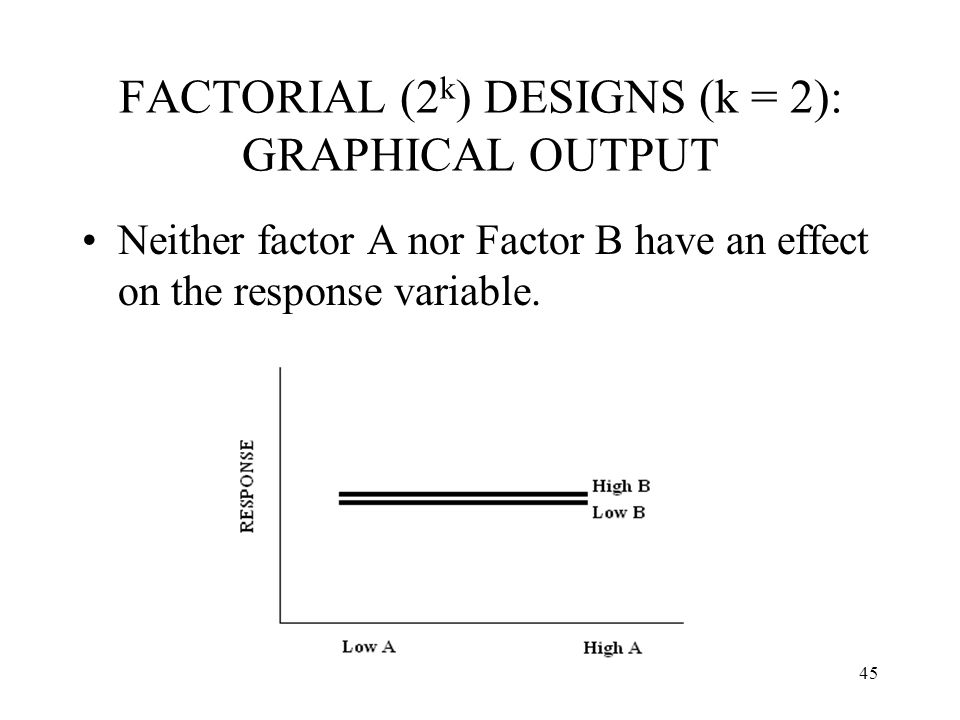 45 FACTORIAL (2 k ) DESIGNS (k = 2): GRAPHICAL OUTPUT Neither factor A nor Factor B have an effect on the response variable.