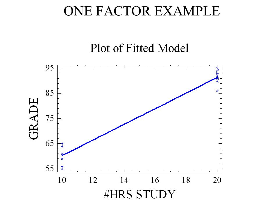 63 ONE FACTOR EXAMPLE