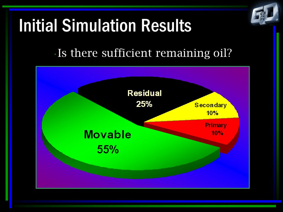 Initial Simulation Results Is there sufficient remaining oil?