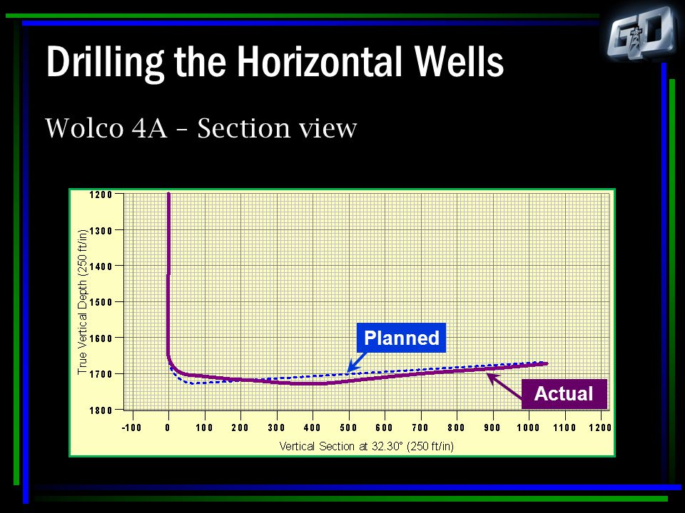 Drilling the Horizontal Wells Wolco 4A – Section view Planned Actual