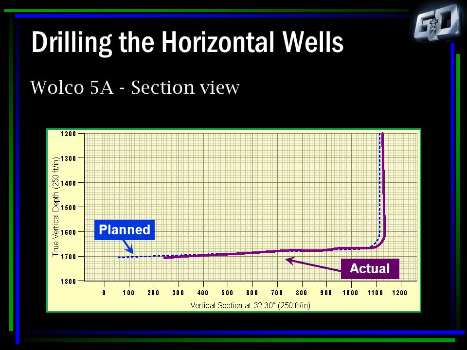 Drilling the Horizontal Wells Wolco 5A - Section view Planned Actual