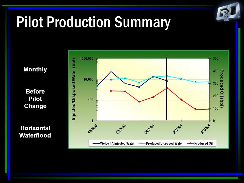 Pilot Production Summary Monthly Before Pilot Change Horizontal Waterflood