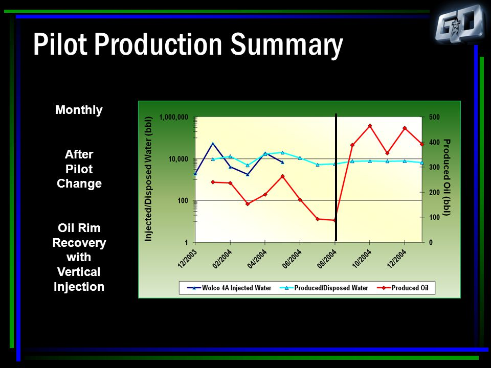 Pilot Production Summary Monthly After Pilot Change Oil Rim Recovery with Vertical Injection