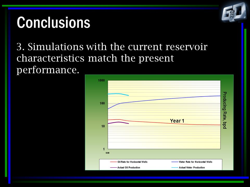 Conclusions 3. Simulations with the current reservoir characteristics match the present performance. Year 1