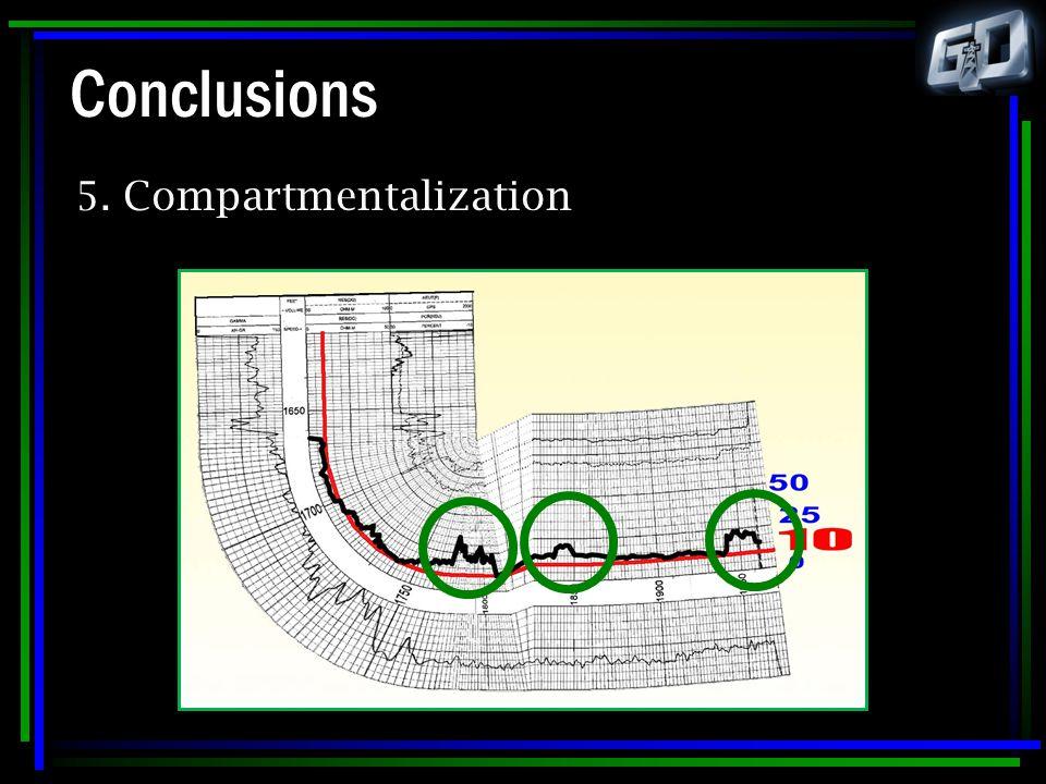 Conclusions 5. Compartmentalization