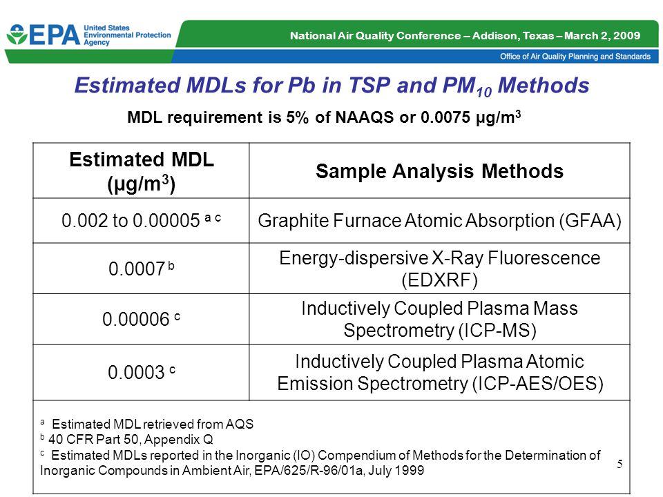 National Air Quality Conference -- Addison, Texas – March 2, 2009 6 Process for FEM Testing FEM test requirements for Pb-TSP and Pb-PM 10 are specified in 40 CFR Part 53.33 FEM test requires comparison of the candidate method to a reference method –Field samples in the 0.045 to 0.375 µg/m 3 concentration range are used –Precision and bias requirements for the reference method using audit filter strips and repeated analyses of field samples 5% Bias and 15% Precision –Precision and comparability requirements for the candidate method using field samples 15% Precision and 20% Comparability Applicant prepares application for candidate method and submits to EPA for review