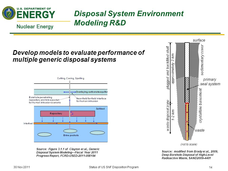 Develop models to evaluate performance of multiple generic disposal systems Source: modified from Brady et al., 2009, Deep Borehole Disposal of High-Level Radioactive Waste, SAND2009-4401 Disposal System Environment Modeling R&D Source: Figure 3.1.1 of Clayton et al., Generic Disposal System Modeling—Fiscal Year 2011 Progress Report, FCRD-USED-2011-000184 30 Nov 2011Status of US SNF Disposition Program 14