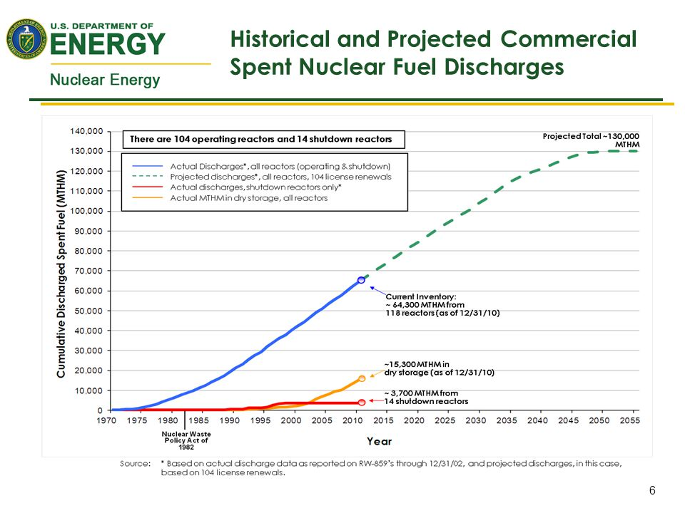 Historical and Projected Commercial Spent Nuclear Fuel Discharges 6