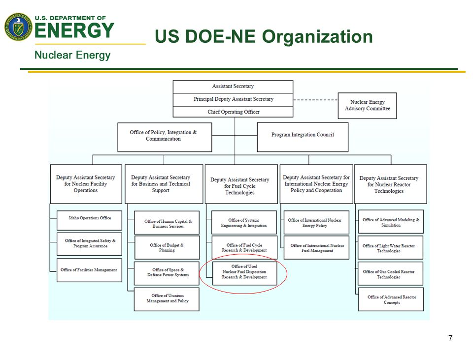 US DOE-NE Organization 7
