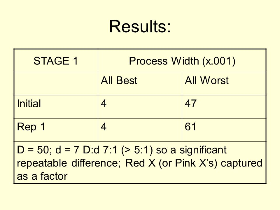 Results: STAGE 1Process Width (x.001) All BestAll Worst Initial447 Rep 1461 D = 50; d = 7 D:d 7:1 (> 5:1) so a significant repeatable difference; Red X (or Pink X's) captured as a factor