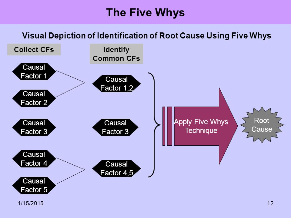 1/15/201512 The Five Whys Visual Depiction of Identification of Root Cause Using Five Whys Causal Factor 1 Causal Factor 2 Causal Factor 3 Causal Fact