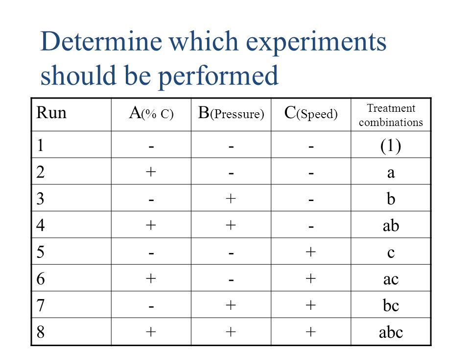 Determine which experiments should be performed RunA (% C) B (Pressure) C (Speed) Treatment combinations 1---(1) 2+--a 3-+-b 4++-ab 5--+c 6+-+ac 7-++b